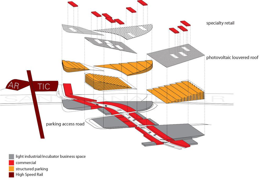 Programmatic adjacencies of high-speed rail.