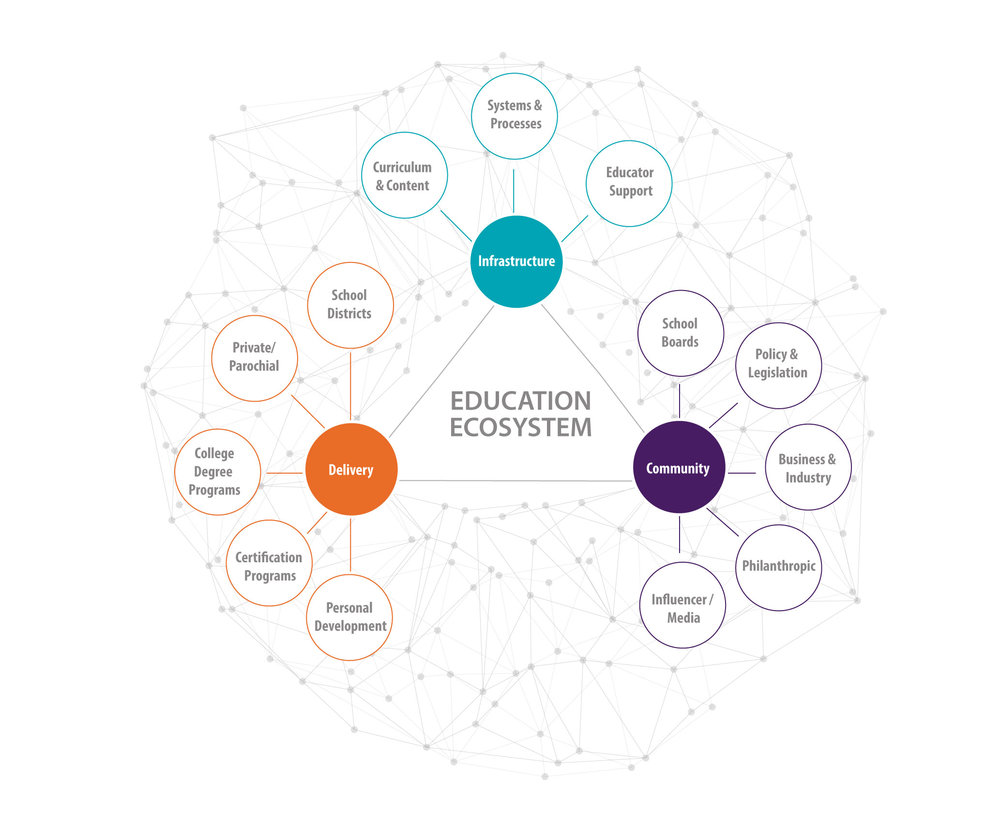 Ecosystem - Education 2019-04-04.png