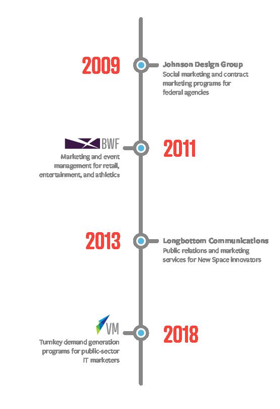 Sage_Timeline_v3.png