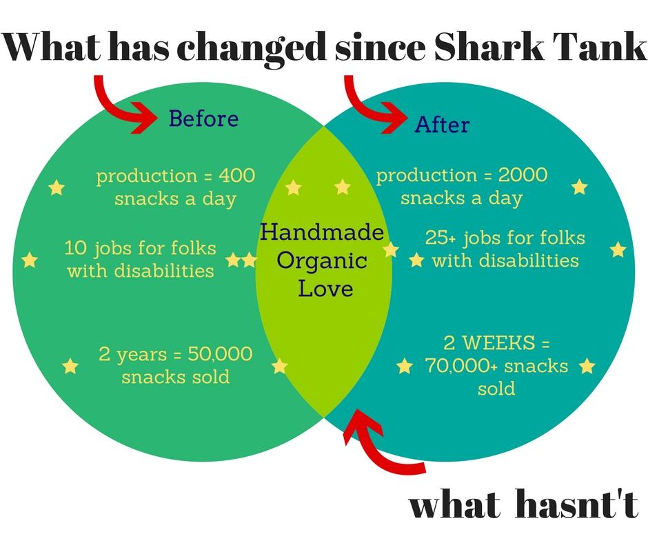 venn diagram before after shark tank peaceful fruits