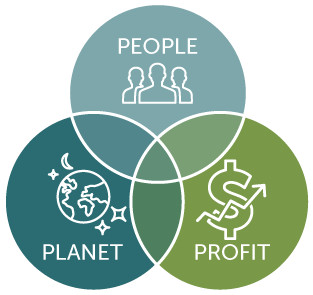 Social Enterprise Model: The Future of Capitalism (Courtesy of the University of Wisconsin)
