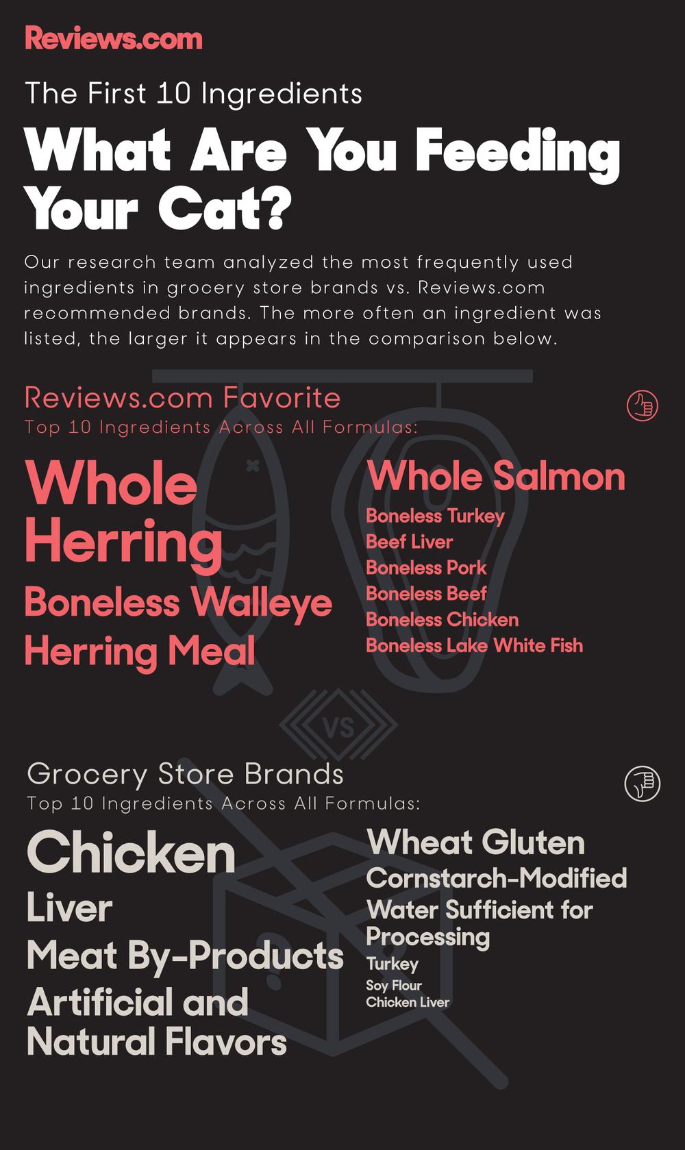 Catfood_IngredientsA2x1.png