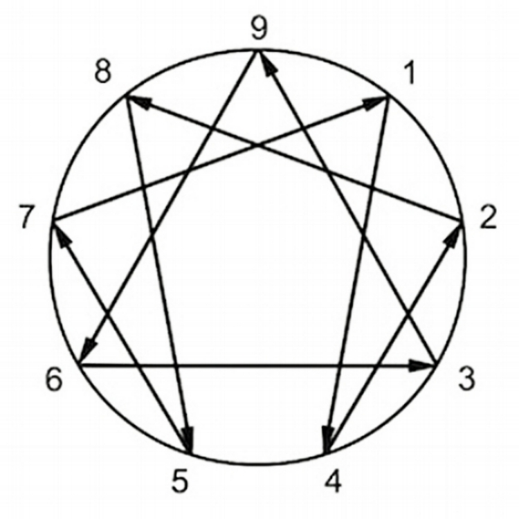Moving On The Lines The Enneagram At Work