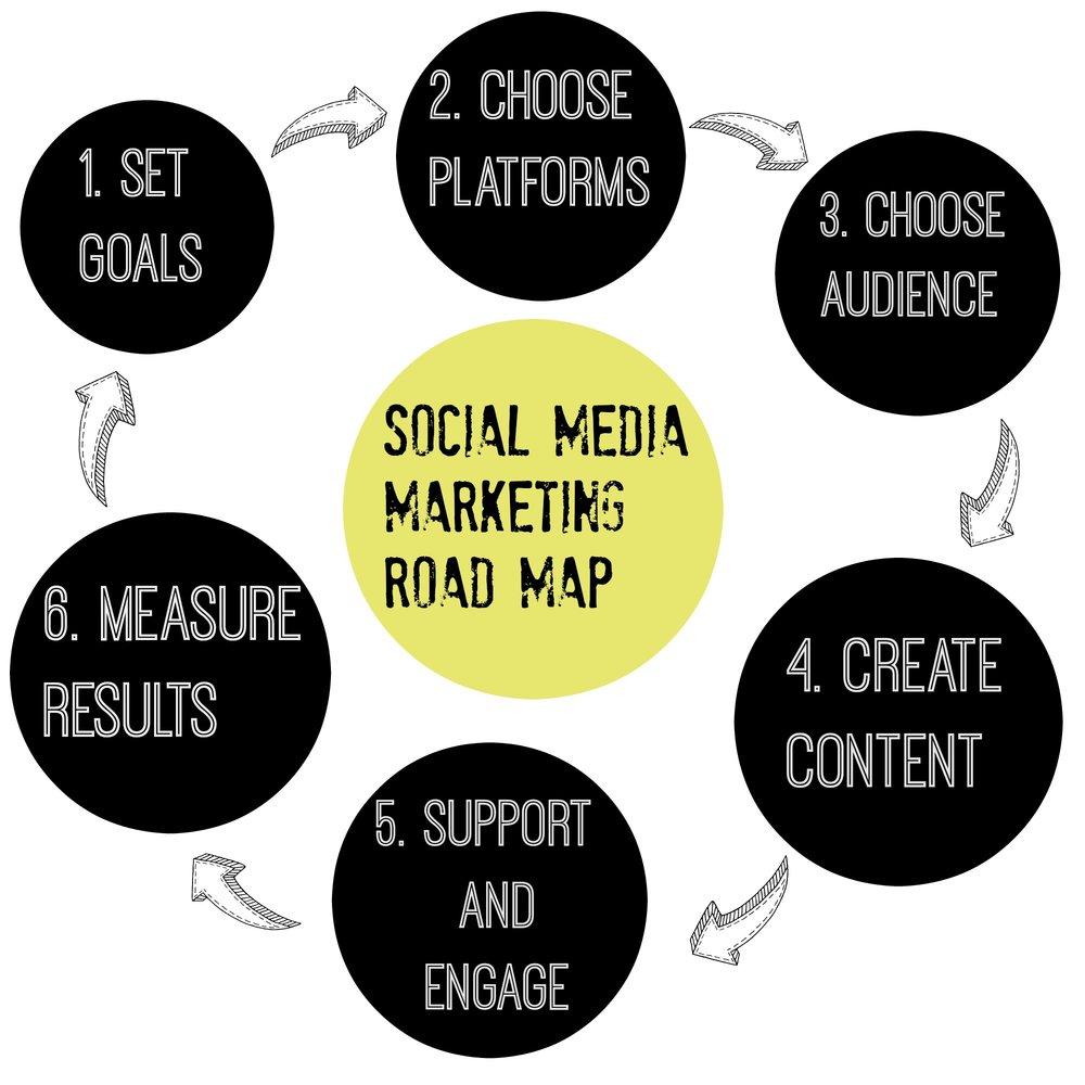 Social-Media-Marketing-Road-Map.jpg