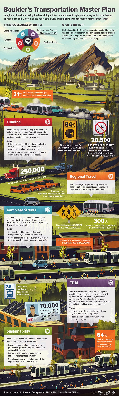 transportation-master-plan-reduce-emissions