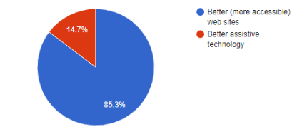 Which would have a bigger impact on accessibility results pie chart image