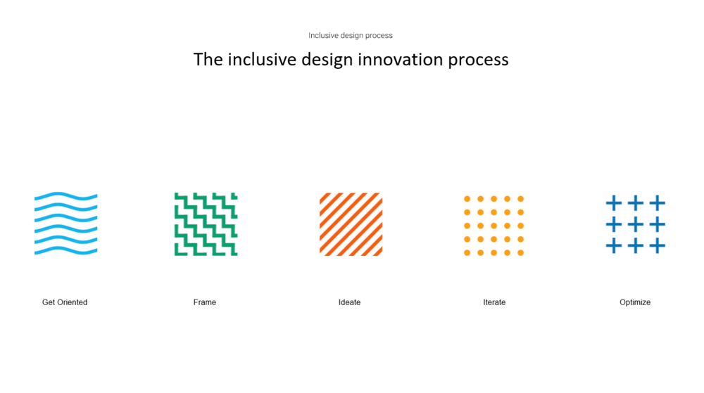 The Inclusive design process: get orientated, frame, ideate, Iterate, OPTIMISE