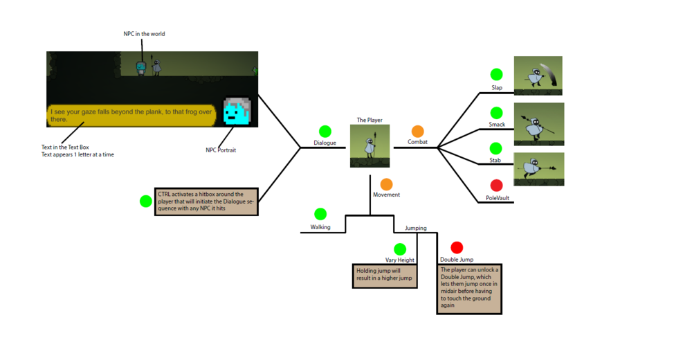 Basic structure of the VDD. Anything pertaining to the Player will branch out of this.