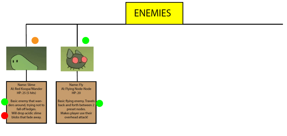 """The """"Enemy"""" section of the VDD. Enemy info will branch out of here."""