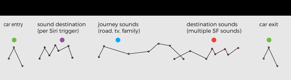 Sound Map
