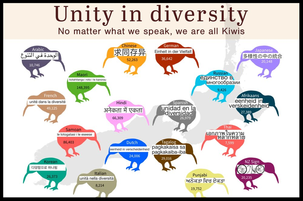 """Most of the above translations of """"Unity in Diversity"""" were done using Google Translate, and the newspaper unreservedly apologises for any unintentional error in grammar and meaning. The source for the number of speakers of each langauge in New Zealand is the Office of Ethnic Communities, and Census 2013."""