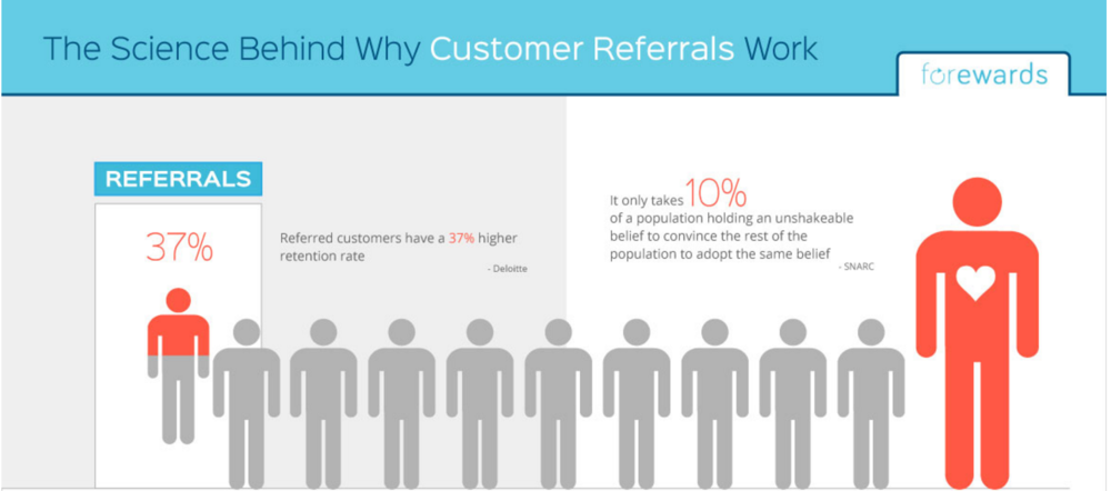 Source: http://www.moblized.com/blog/why-customer-referrals-are-insanely-valuable-infographic