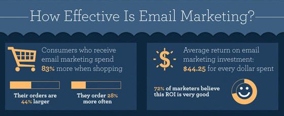Source:http://www.makdigitaldesign.com/wp-content/uploads/2016/03/email-marketing-stats.png