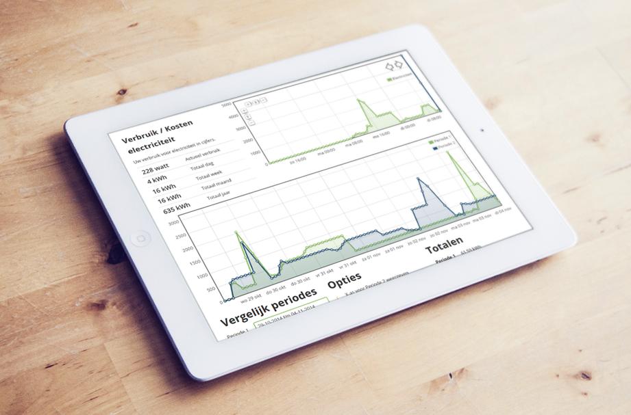 energieprofiel opbouwen met big data