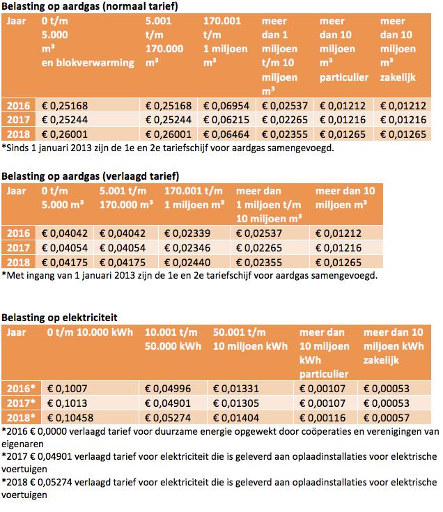 energiebelasting tarieven