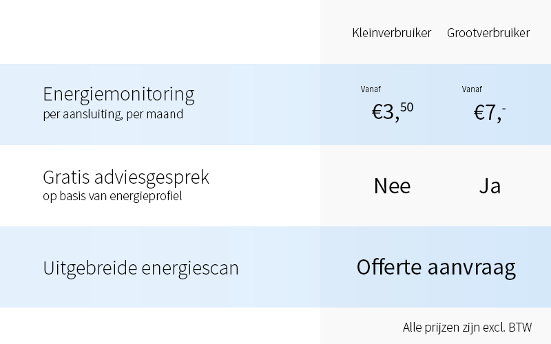 prijslijst energiemonitoring enpron