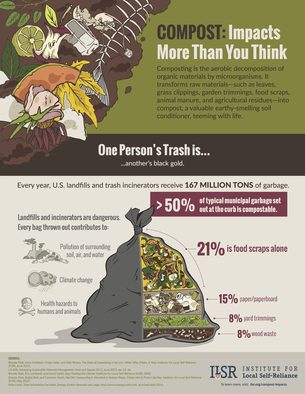 Compost-Infographic-18x23-Pg1.jpg