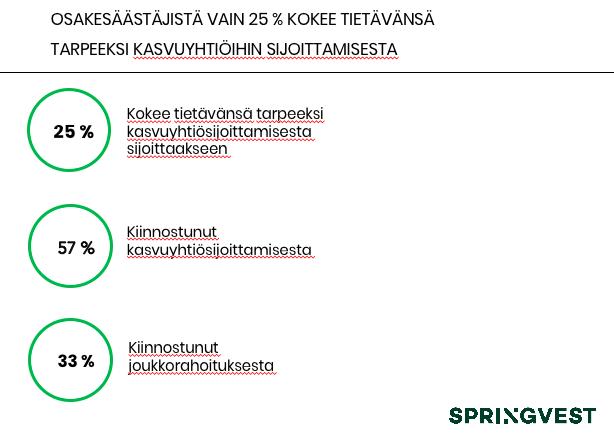Lähde: Springvest Sijoittajatutkimus, Aalto-yliopisto toukokuu 2018