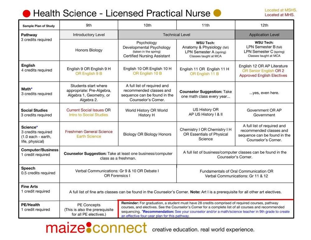 Updated_ Health Science - LPN.jpg