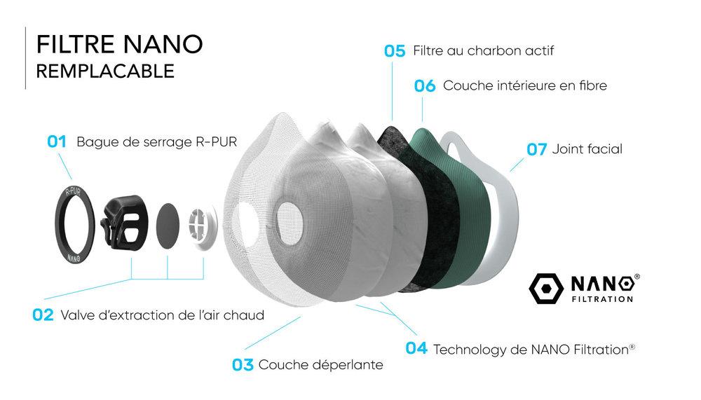 Le filtre antipollution R-PUR vous protège contre les particules fines