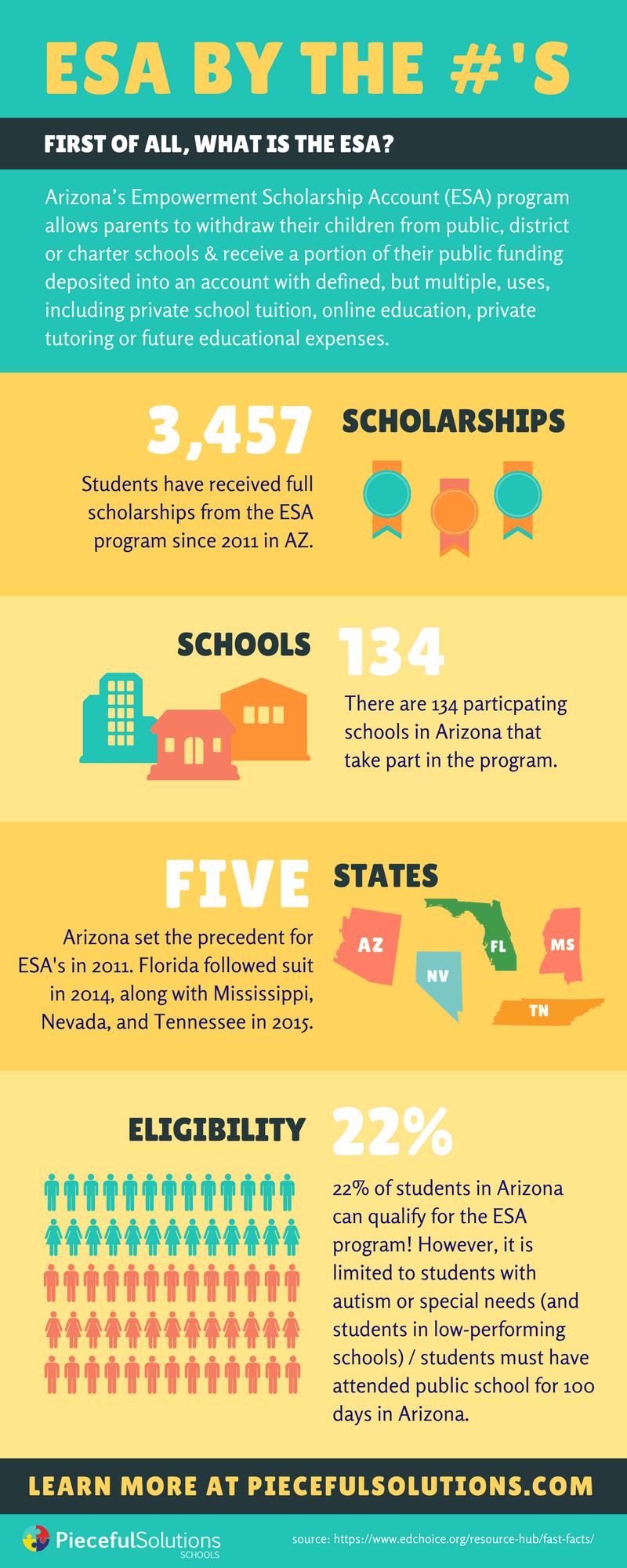 Arizona-ESA-infographicpng.png