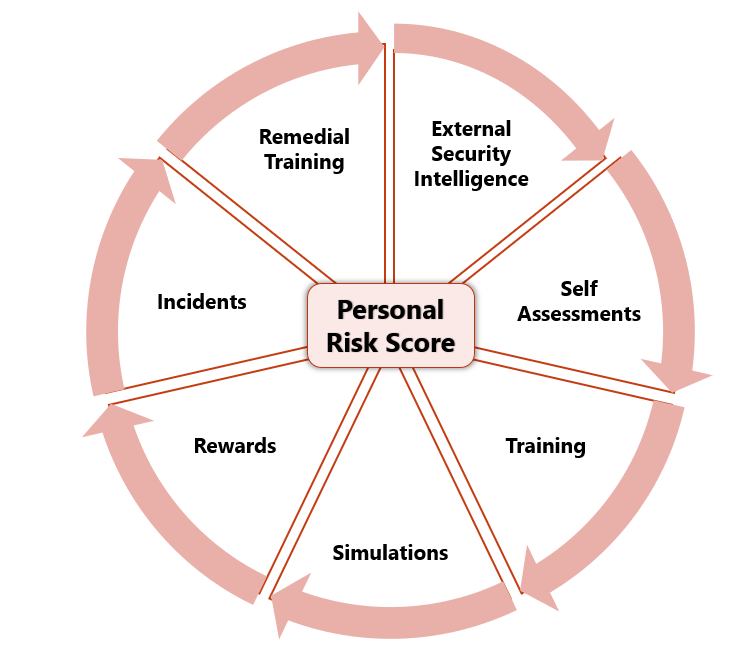 Personal Risk Score Wheel.PNG