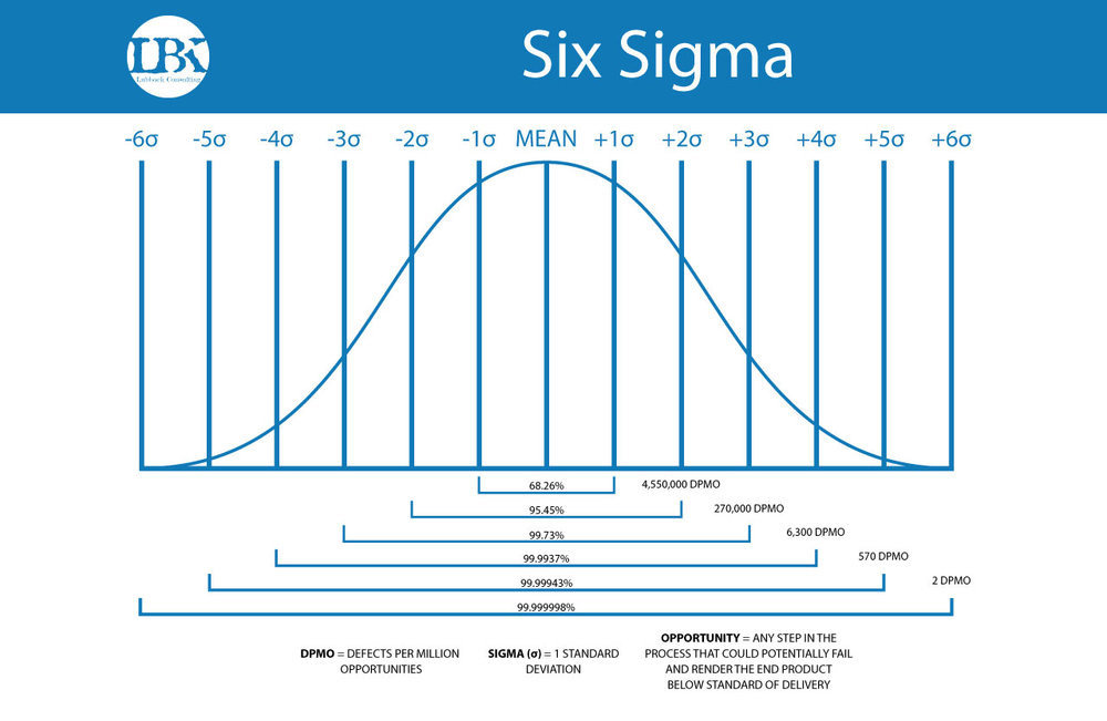Lean-Six-Sigma-Process-Illustrations-300.jpg