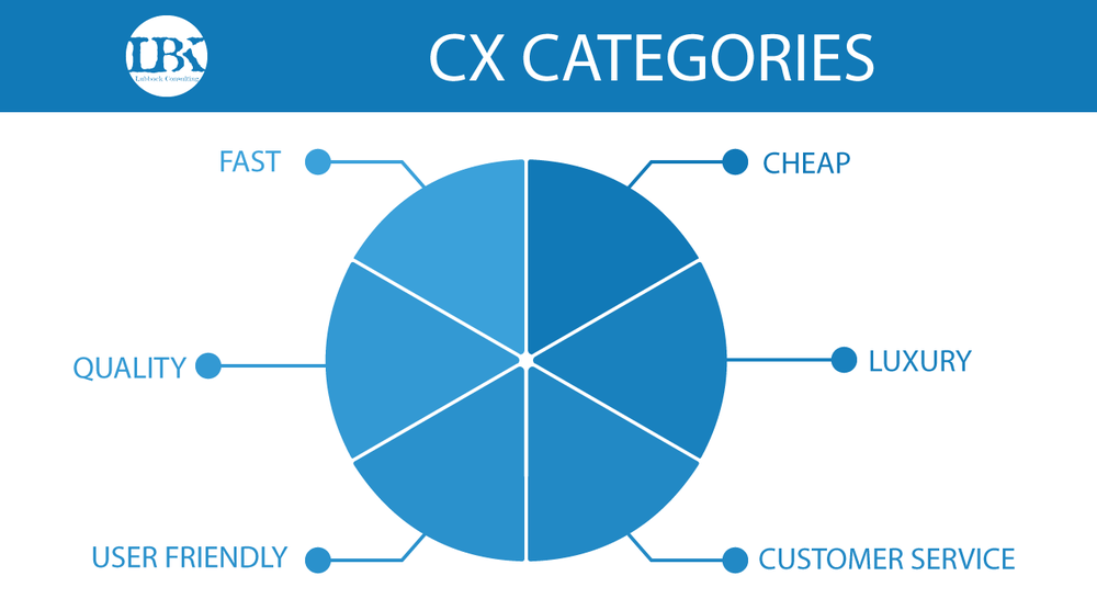 CX-Categories.png
