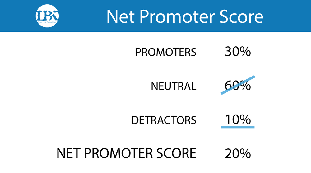 CX-Illustrations-net-promoter-score.png