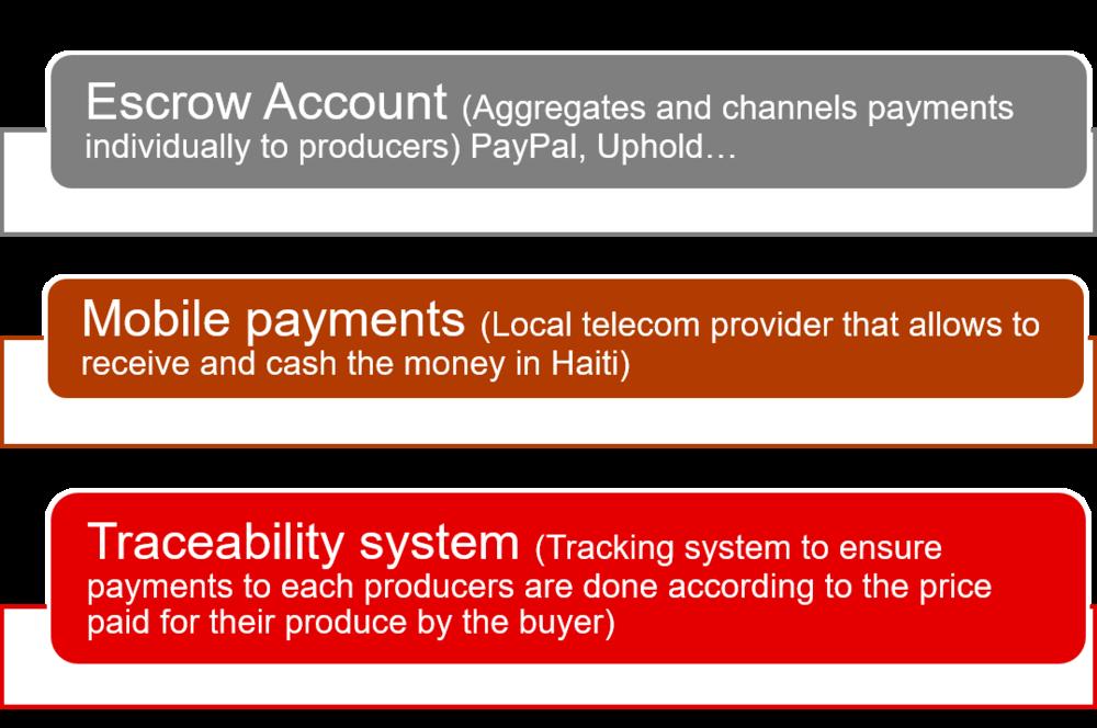 payment traceability blockchain solution haiti business