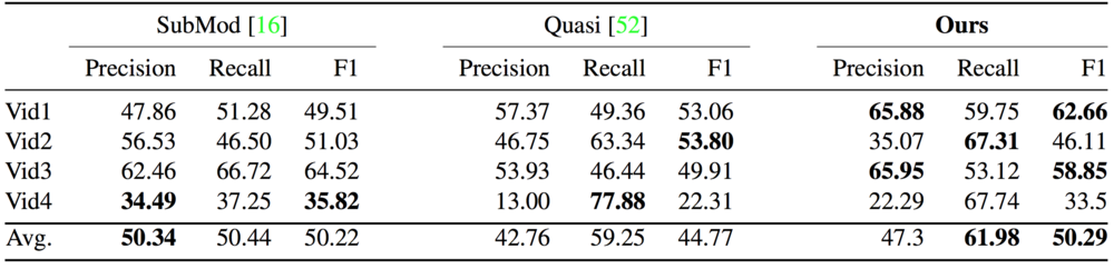 Comparison results for generic video summarization, i.e., when no video shots are relevant to the query