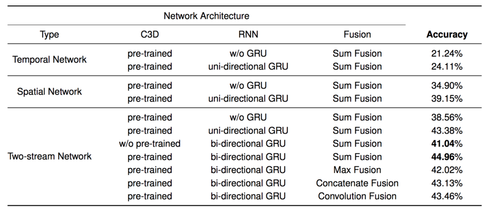 Evaluation results of each component of our network architecture on the HMDB51 dataset