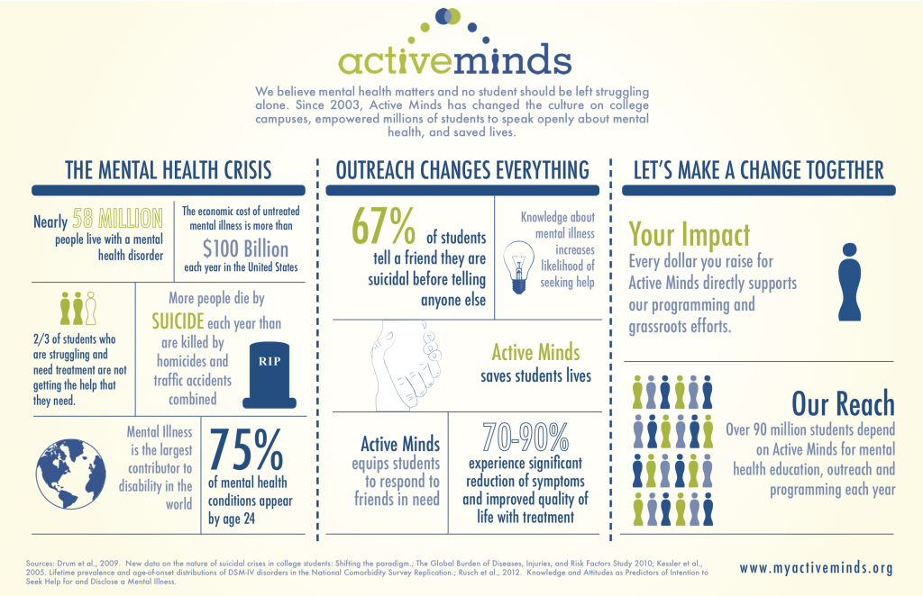 Active_Minds_Impact