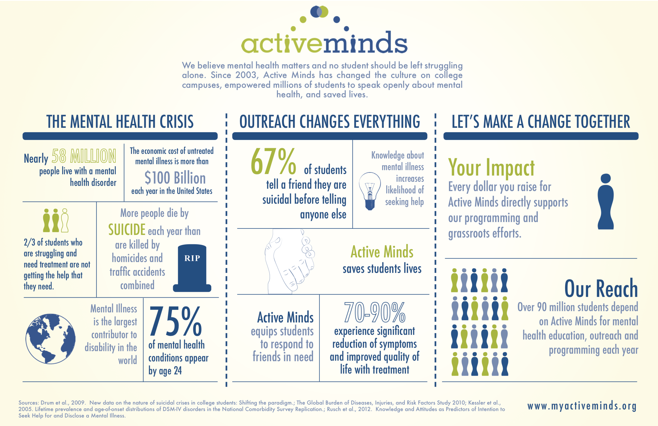 Active_Minds_Impact