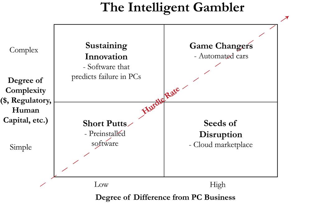 intelligent gambler framework