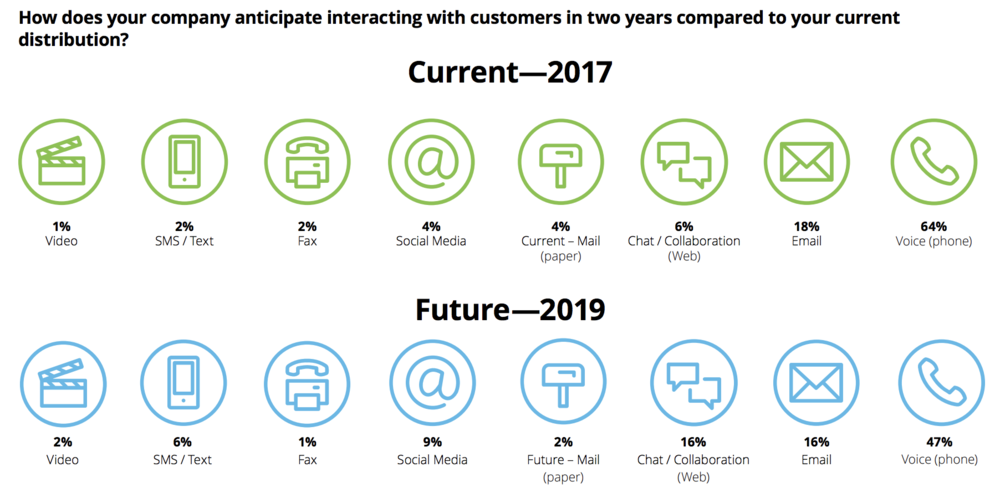 Source: Deloitte Global Contact Center Survey 2017