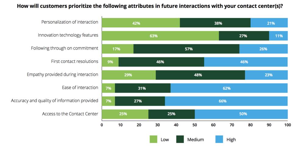 Deloitte Global Contact Center Survey 2017