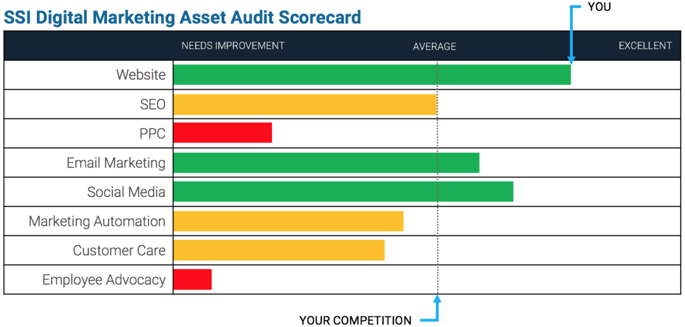 SSI's Digital Marketing Asset Audit Scorecard