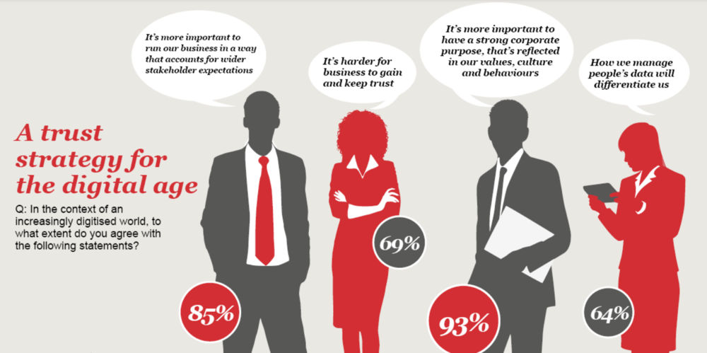 Source: PWC's 20th Global CEO Survey