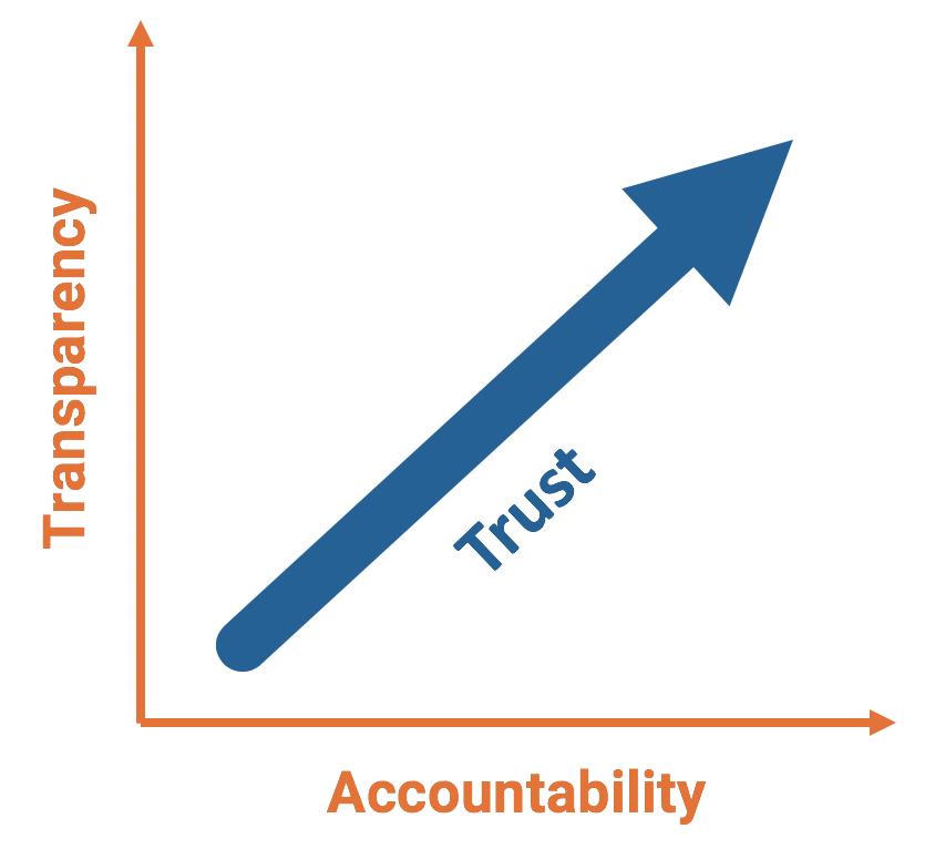 transparency accountability