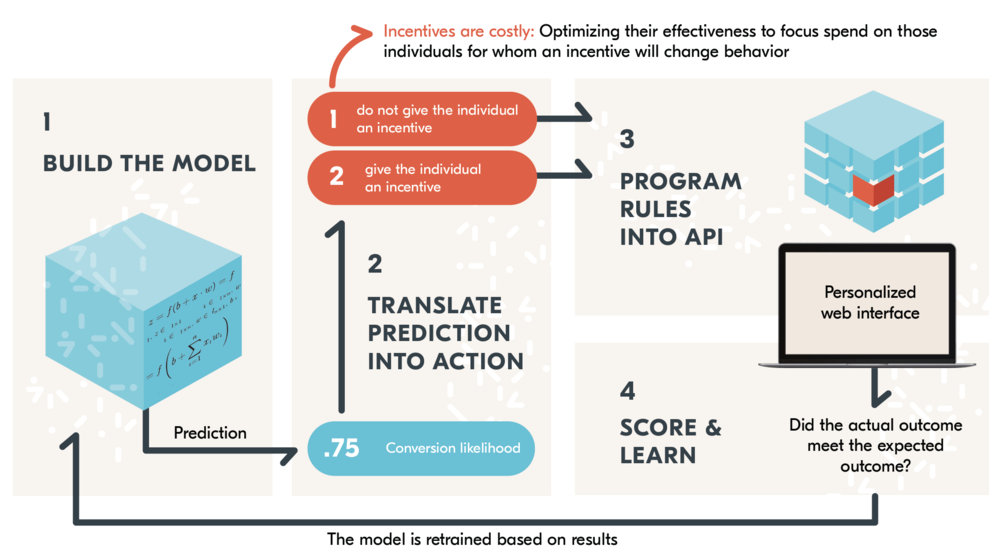 Machine learning models help Kanetix decide which prospects are offered incentives to purchase. Source: integrate.ai