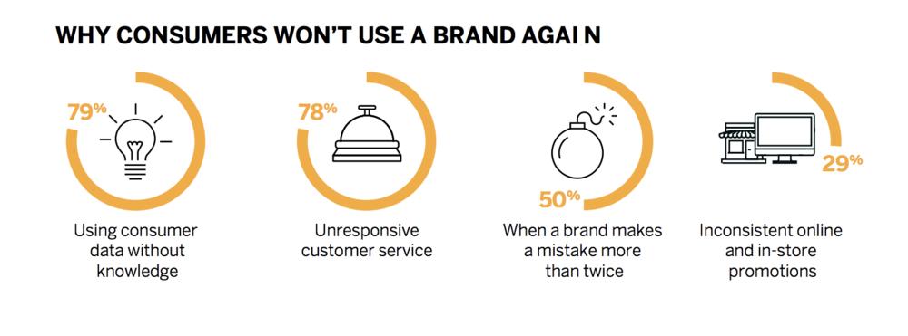 Source: SAP/Hybris 2017 Consumer Insights Survey