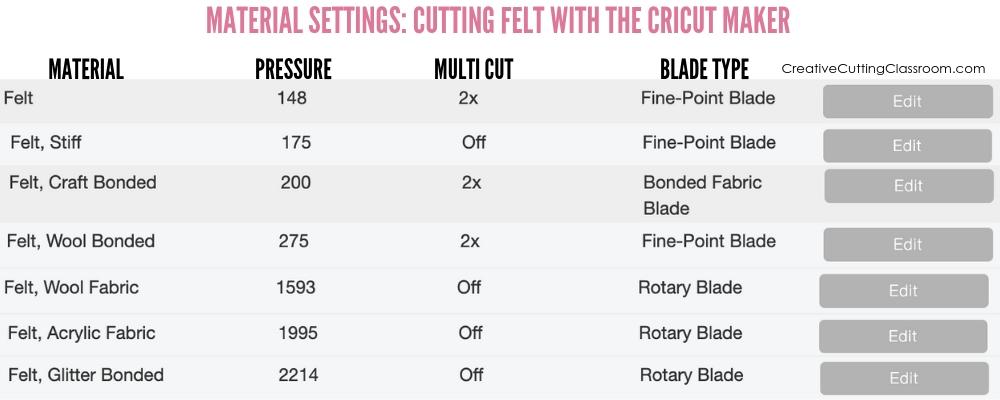 Felt cut settings for cutting felt with the Cricut