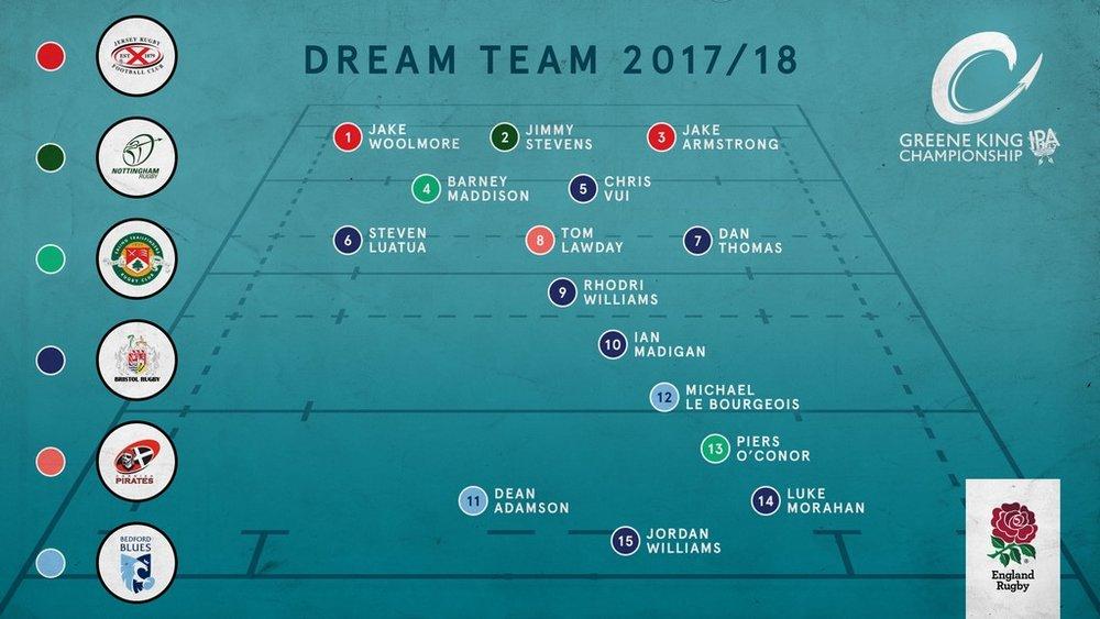 RFU DreamTeam 2017-18.jpg