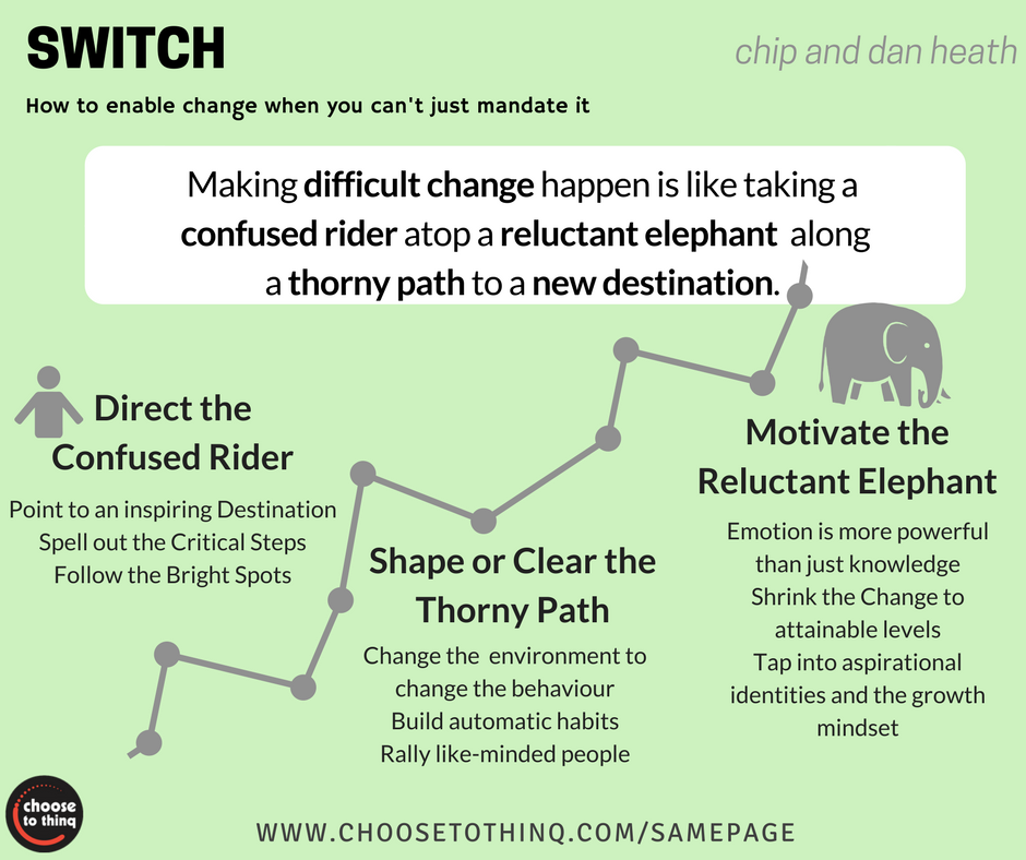 SWITCH - HOW TO CHANGE WHEN CHANGE IS TOUGH