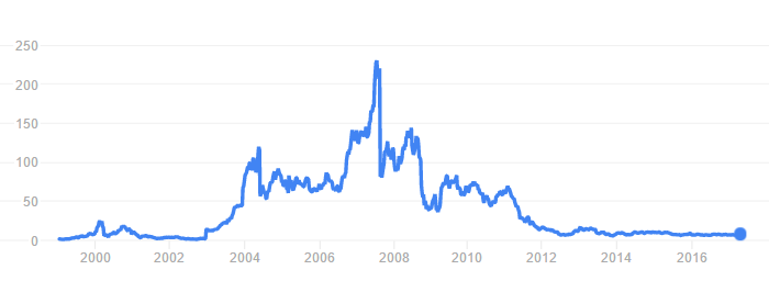Crash of '08 aside, this says a lot about Blackberry's history in the cellphone market. Ticker BBRY