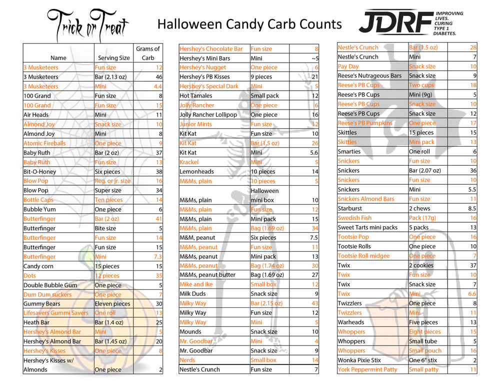 www.jdrf.com  for more info.