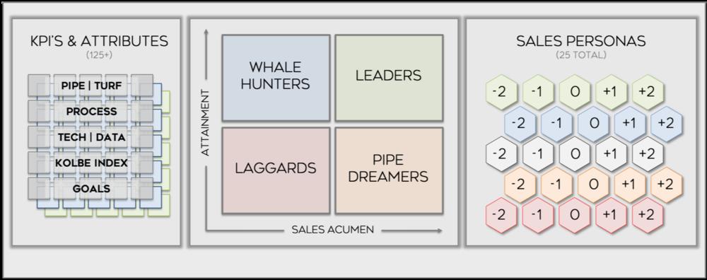 SAG Sales Optimization Index TM