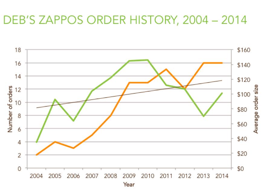 ZapposChart