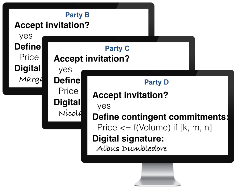 2. Other parties define their own contingent commitments and affix digital signatures.